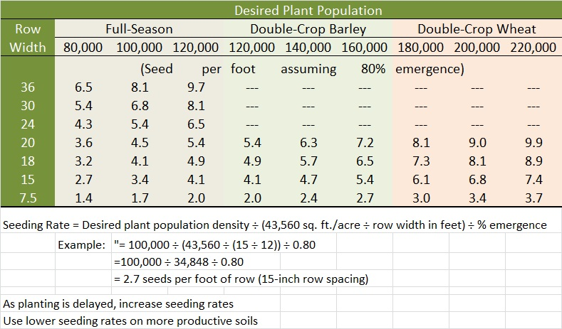 Suggested Soybean Seeding Rate Table