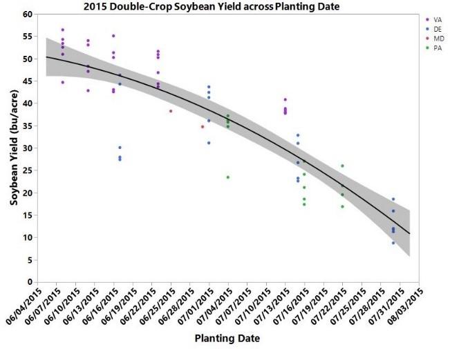 2015 DC Soy Yield across Plant Date