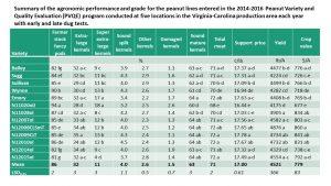 Summary of peanut 2014-2016 results