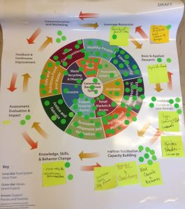 VCE Model of Community, Local, Regional Food Systems - a work in progress from the CLRFS Forum.