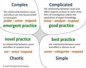 Image explaining the Cynefin Framework (Snowden & Boone, 2007). Defines emergent, good, novel and best practices based on the scenario around food security.