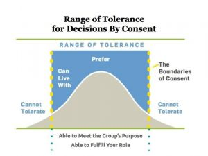 Bell curve used for defining the range of tolerance for making group decisions by consent. The left and right tails represents negatived decisions, as members cannot tolerate possible risk. The peak indicates group preference for a decision, while the shoulders of the peak are areas in which the group can live with the decision.