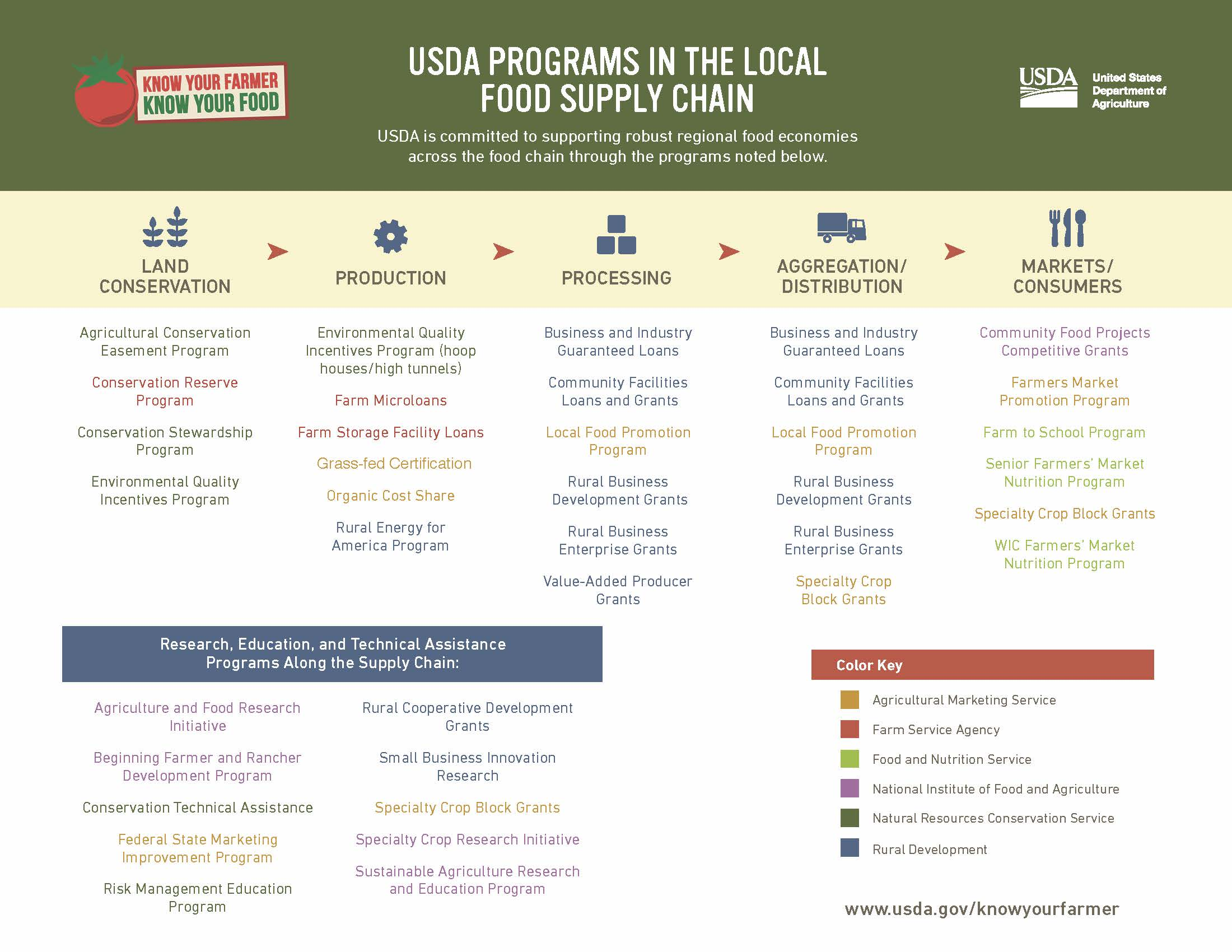 USDA Grant and Loan Programs in support of Local Food System Development.