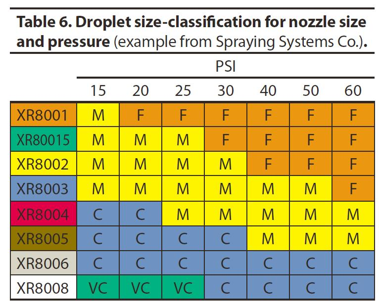 Droplet Size Classification Chart - XR