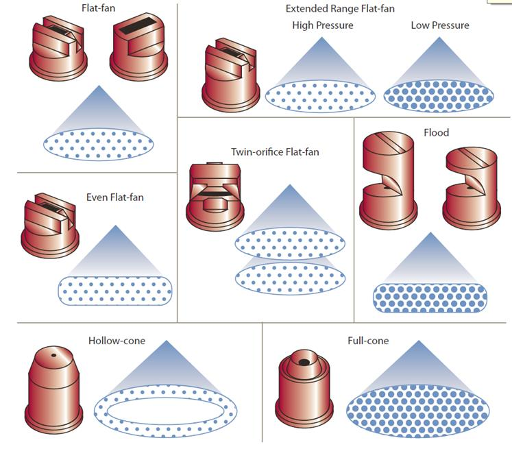 Nozzle Patterns