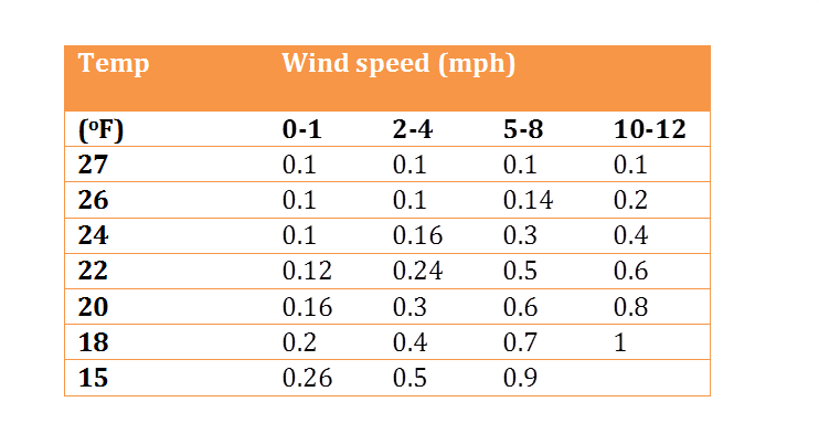 Sprinklers for frost protection are they worth using for Bca table 1 1 1 design wind speed